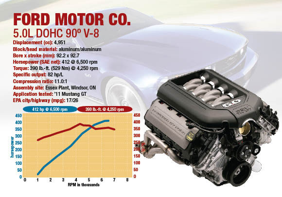 Ward s 10 best engines cz ii ford motor co 5 0l for Ford motor company 10k report