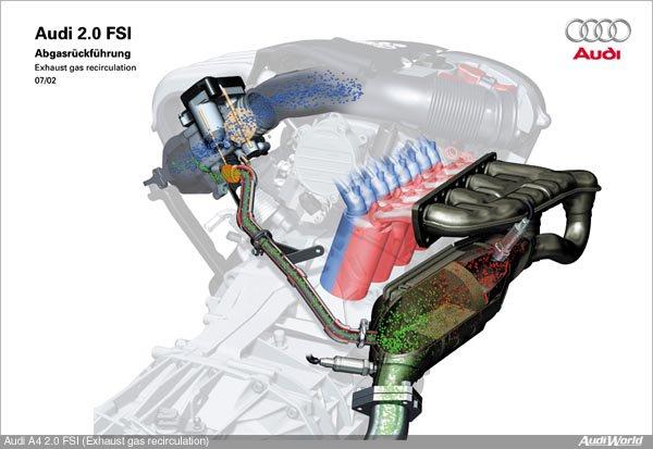 Basic smart engine diagram together with Turbo Boost Pressure Solenoid Valve Vauxhall Movabo Vivaro Nissan Renault also Adblue moreover Modeling Displacement Ventilation System also 16223 bezposredni Wtrysk Benzyny Kreta Droga Do Sukcesu. on exhaust recirculation system