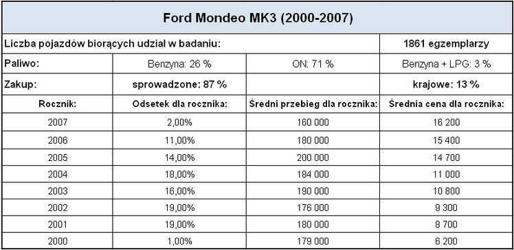 Używany Ford Mondeo Mk3 20 Tdditdci 2000 2007 Ryzykowny Zakup