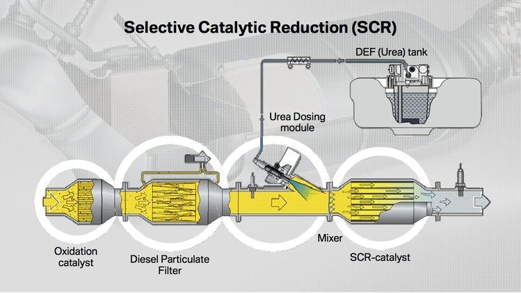 Unikalne Płyny do układów wydechowych - czym się różni AdBlue od Eolys CS33