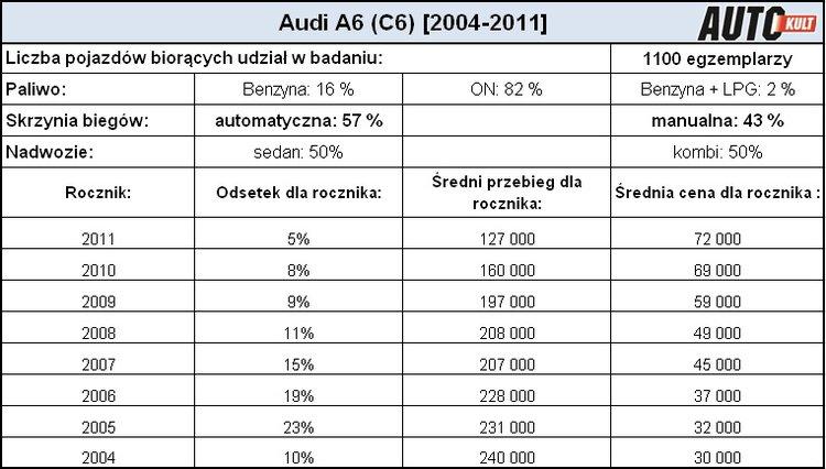 Używane Audi A6 C6 3 0 Tdi 2004 2011 Poradnik